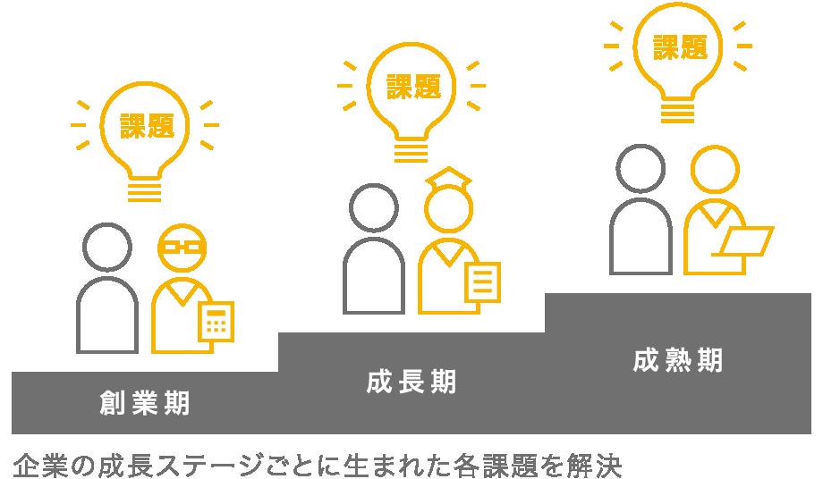 企業の成長ステージごとに生まれた各課題を解決